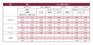 測定装置・工程能力表